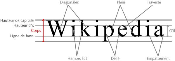 corps typographique