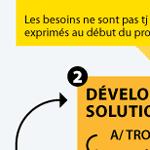 Design (graphique) : un processus créatif