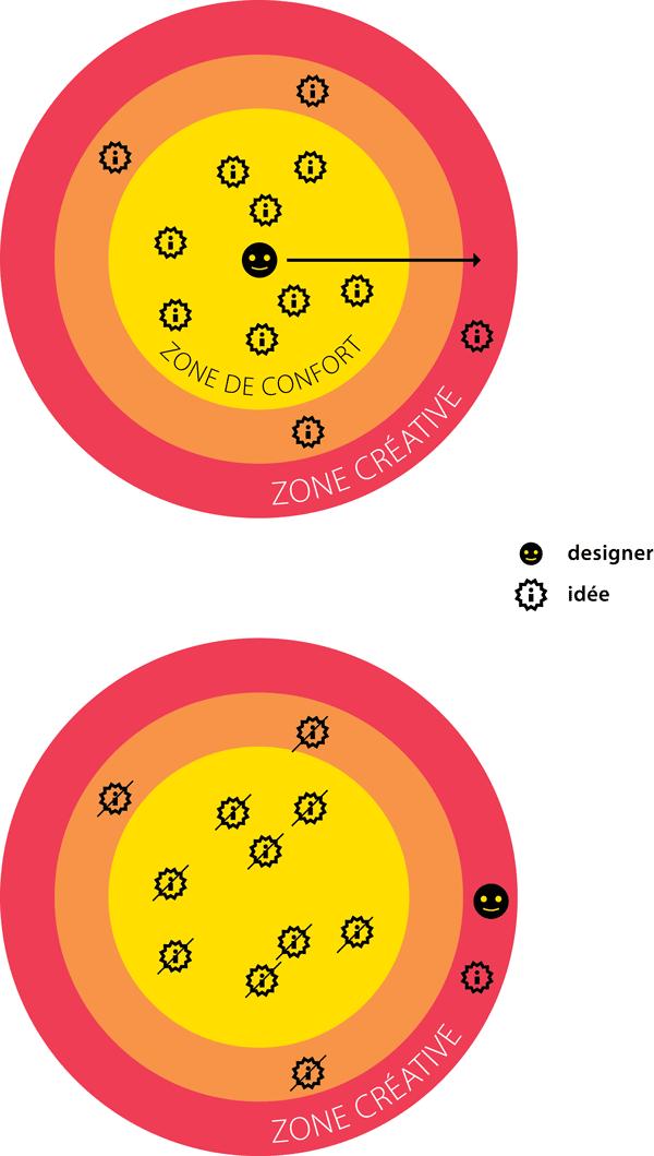 Les zones de la création