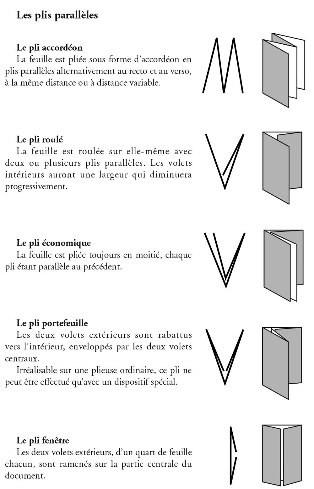 Les plis parallèles